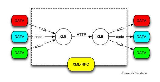 XML-RPC diagram by JY Stervinou